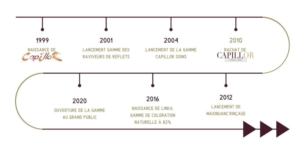 Histoire de Capillor